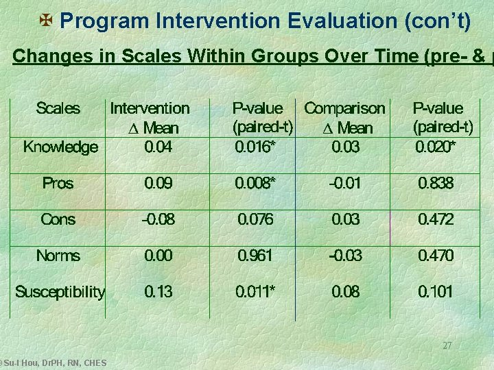 X Program Intervention Evaluation (con't) Changes in Scales Within Groups Over Time (pre- &