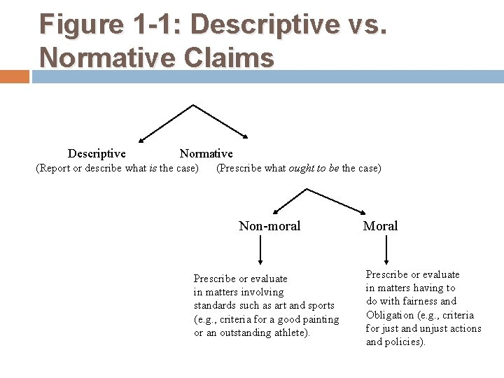 Figure 1 -1: Descriptive vs. Normative Claims Descriptive Normative (Report or describe what is