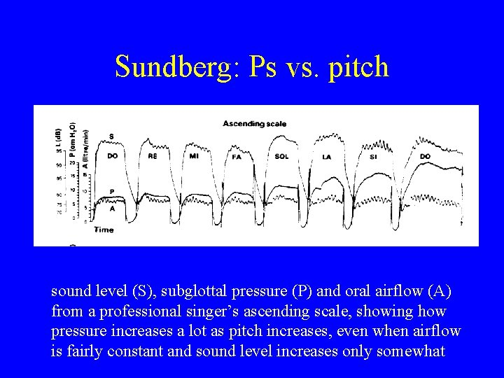 Sundberg: Ps vs. pitch sound level (S), subglottal pressure (P) and oral airflow (A)