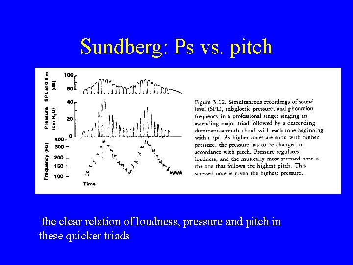 Sundberg: Ps vs. pitch the clear relation of loudness, pressure and pitch in these