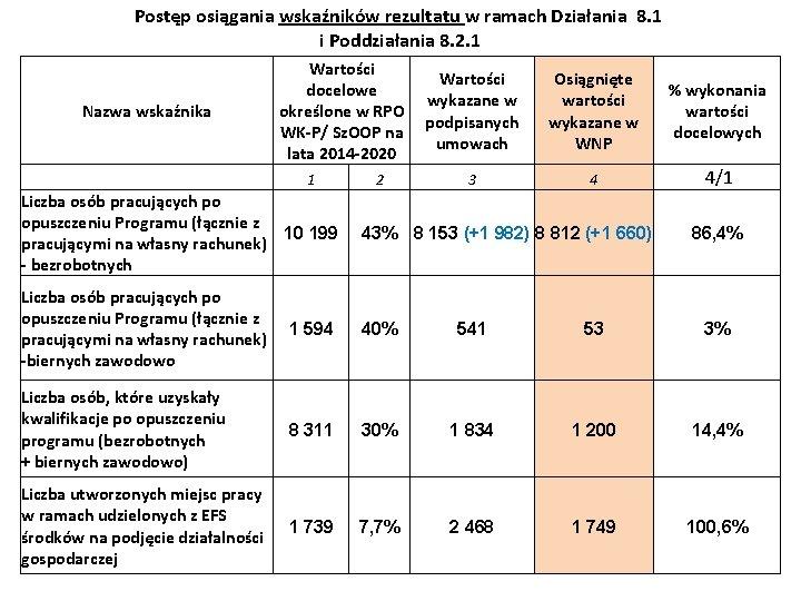 Postęp osiągania wskaźników rezultatu w ramach Działania 8. 1 i Poddziałania 8. 2. 1
