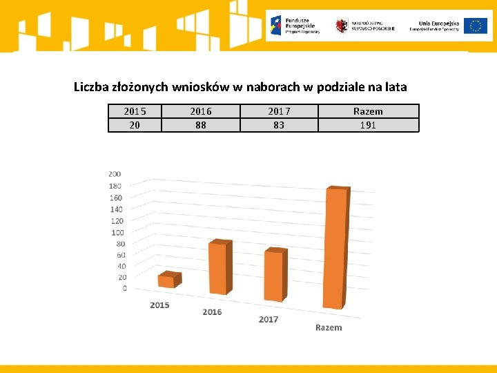 Liczba złożonych wniosków w naborach w podziale na lata 2015 20 2016 88 2017