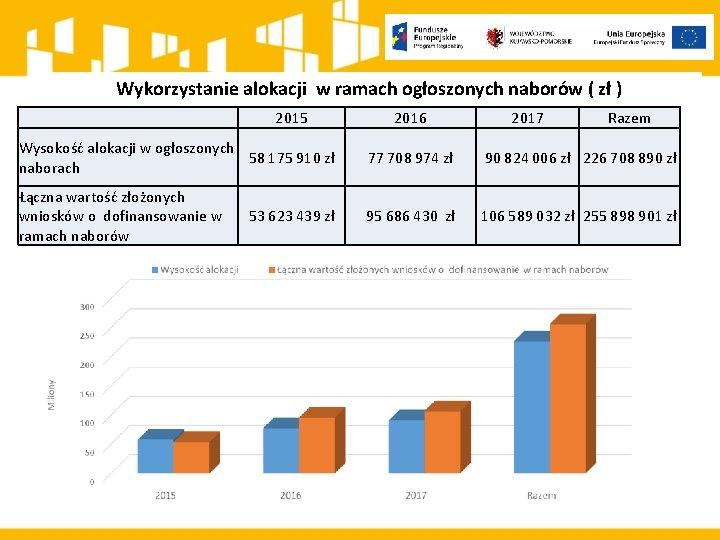 Wykorzystanie alokacji w ramach ogłoszonych naborów ( zł ) 2015 2016 2017 Razem Wysokość