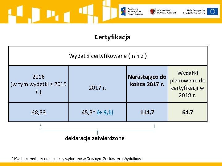 Certyfikacja Wydatki certyfikowane (mln zł) 2016 (w tym wydatki z 2015 r. ) 68,