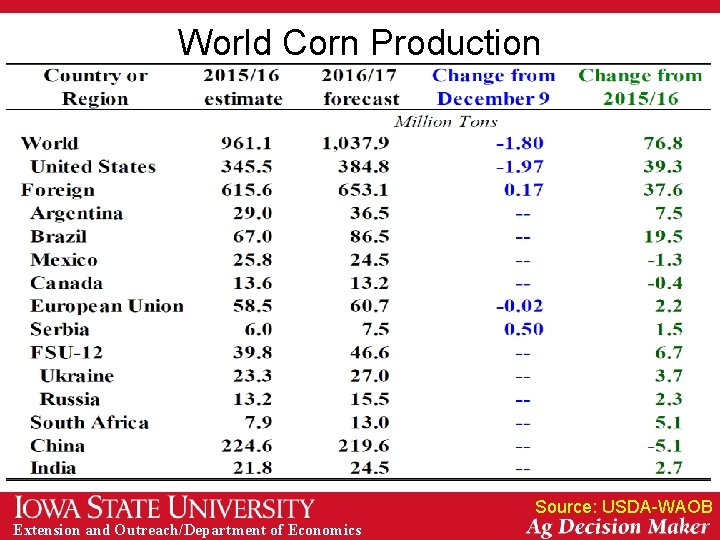 World Corn Production Source: USDA-WAOB Extension and Outreach/Department of Economics