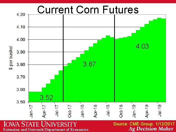 Current Corn Futures 4. 03 3. 87 3. 52 Source: CME Group, 1/12/2017 Extension