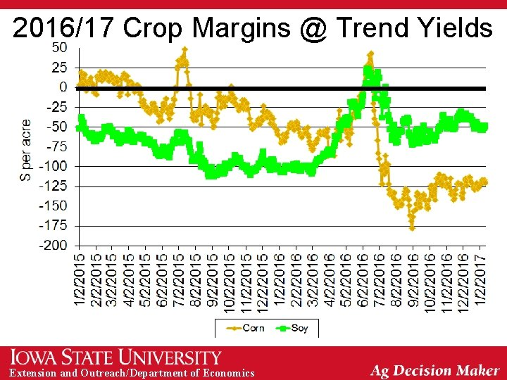 2016/17 Crop Margins @ Trend Yields Extension and Outreach/Department of Economics