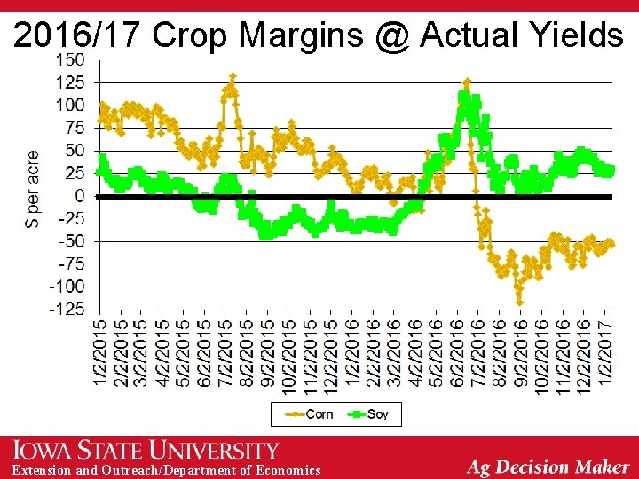 2016/17 Crop Margins @ Actual Yields Extension and Outreach/Department of Economics