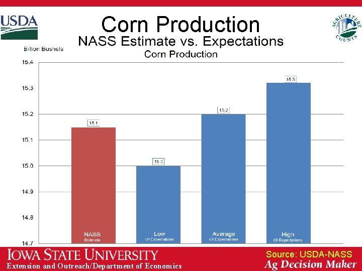 Corn Production Source: USDA-NASS Extension and Outreach/Department of Economics