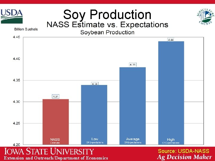Soy Production Source: USDA-NASS Extension and Outreach/Department of Economics