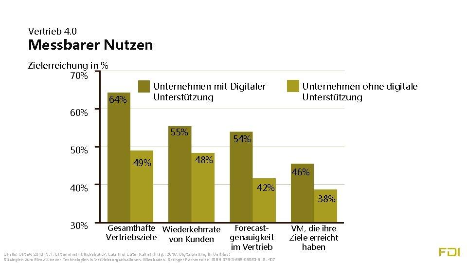 Vertrieb 4. 0 Messbarer Nutzen Zielerreichung in % 70% Unternehmen mit Digitaler Unterstützung 64%