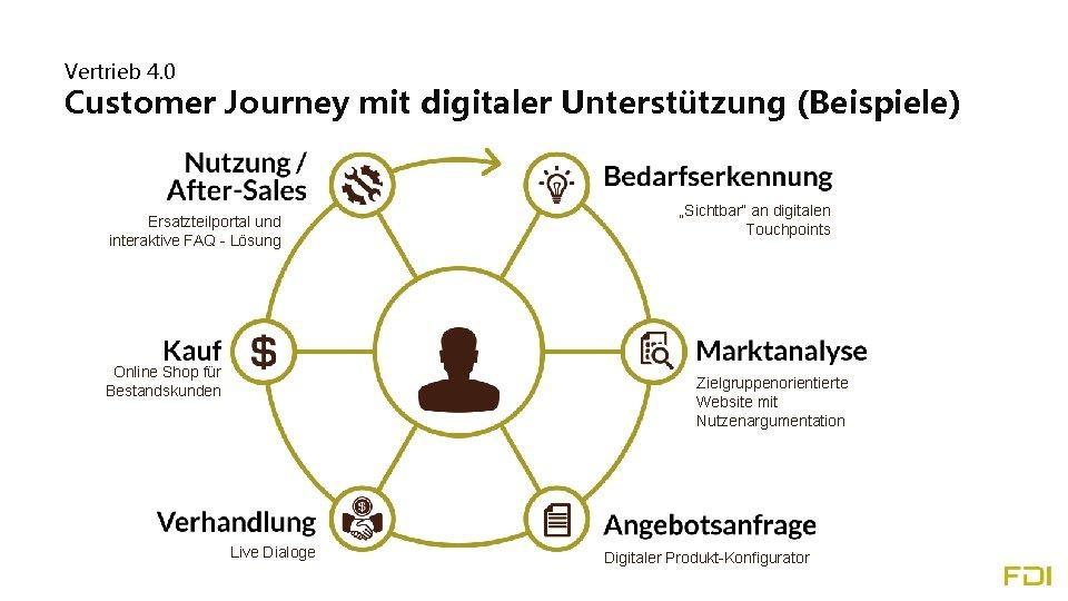 """Vertrieb 4. 0 Customer Journey mit digitaler Unterstützung (Beispiele) """"Sichtbar"""" an digitalen Touchpoints Ersatzteilportal"""