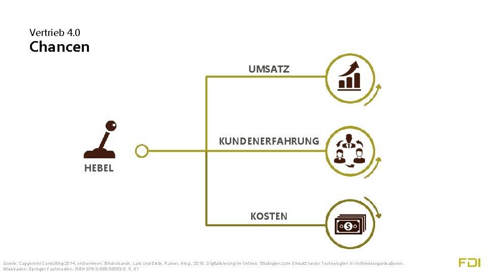 Vertrieb 4. 0 Chancen UMSATZ KUNDENERFAHRUNG HEBEL KOSTEN Quelle: Capgemini Consulting 2014, entnommen: Binckebanck,