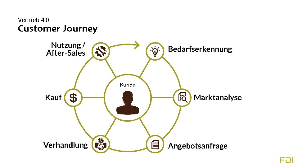 Vertrieb 4. 0 Customer Journey Kunde