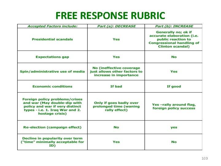 FREE RESPONSE RUBRIC 103