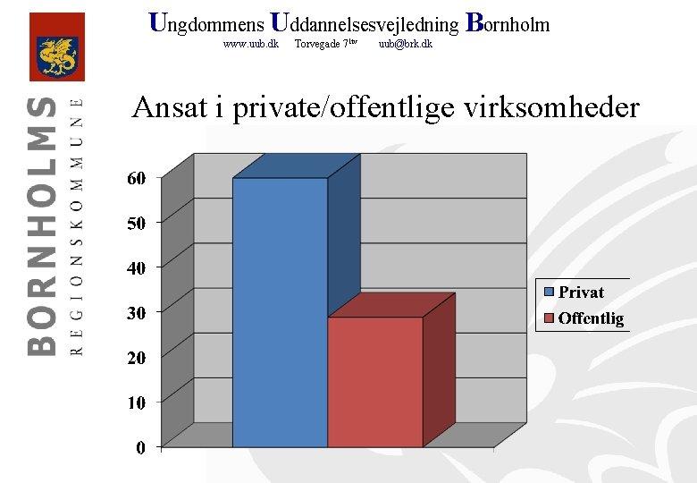 Ungdommens Uddannelsesvejledning Bornholm www. uub. dk Torvegade 71 tv uub@brk. dk Ansat i private/offentlige