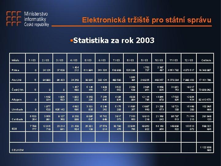 Elektronická tržiště pro státní správu §Statistika za rok 2003 Měsíc 1 / 03 2