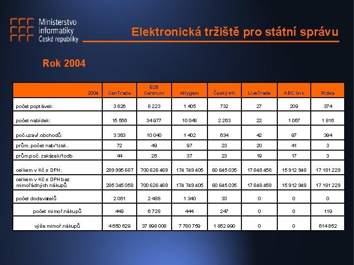 Elektronická tržiště pro státní správu Rok 2004 Cen. Trade B 2 B Centrum Allygem