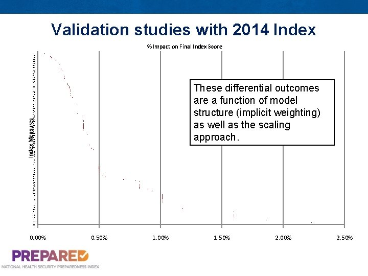 Validation studies with 2014 Index % Impact on Final Index Score 131 74 130