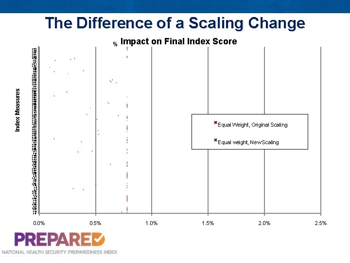 The Difference of a Scaling Change Index Measures % Impact on Final Index Score