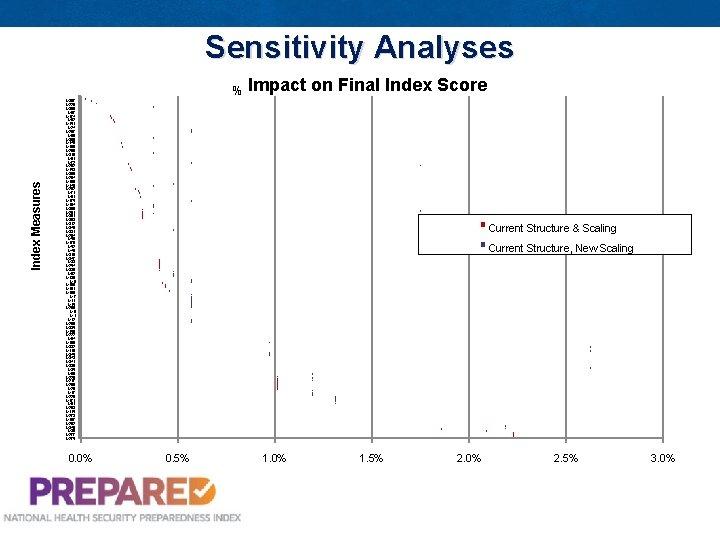Sensitivity Analyses Index Measures % Impact on Final Index Score M 307 M 229