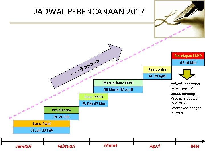 JADWAL PERENCANAAN 2017 - Penetapan RKPD > >> 02 -16 Mei Ranc. Akhir 14