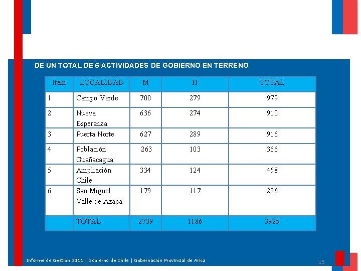 DE UN TOTAL DE 6 ACTIVIDADES DE GOBIERNO EN TERRENO Item LOCALIDAD M H