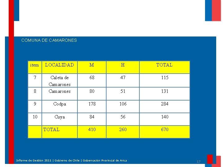 COMUNA DE CAMARONES item LOCALIDAD M H TOTAL 7 68 47 115 8 Caleta
