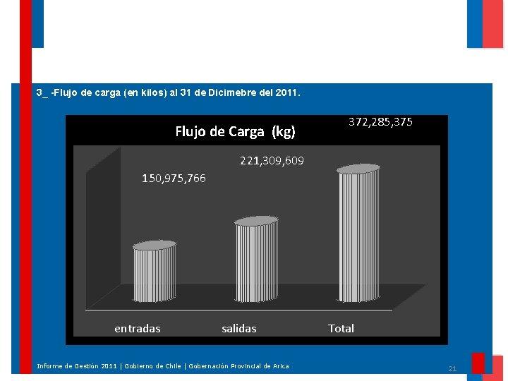 3_ -Flujo de carga (en kilos) al 31 de Dicimebre del 2011. Flujo de