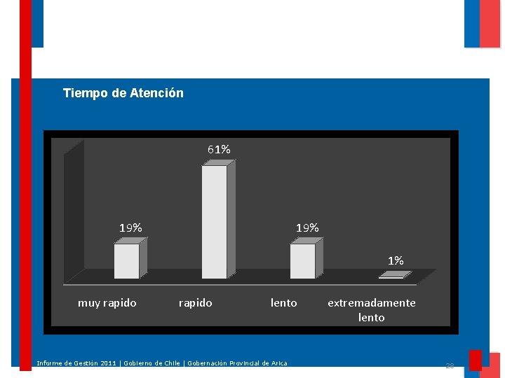 Tiempo de Atención 61% 19% 1% muy rapido lento Informe de Gestión 2011 |