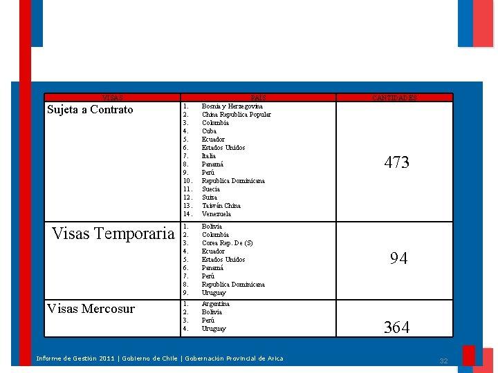VISAS Sujeta a Contrato Visas Temporaria Visas Mercosur 1. 2. 3. 4. 5. 6.