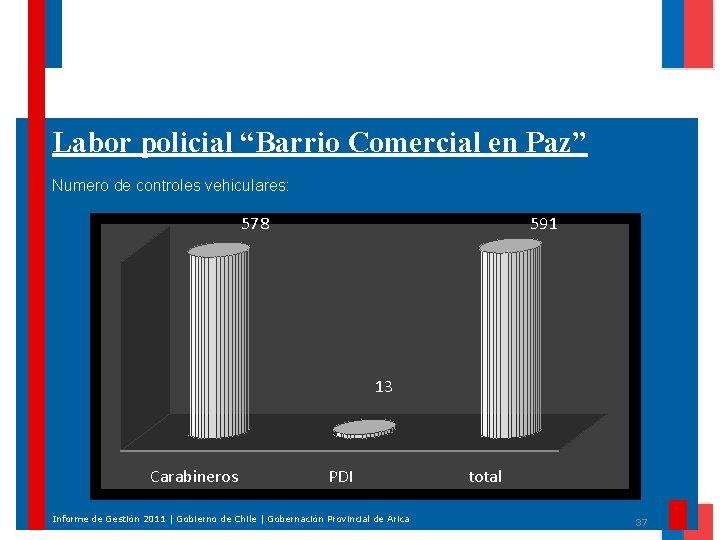 """Labor policial """"Barrio Comercial en Paz"""" Numero de controles vehiculares: 578 591 13 Carabineros"""