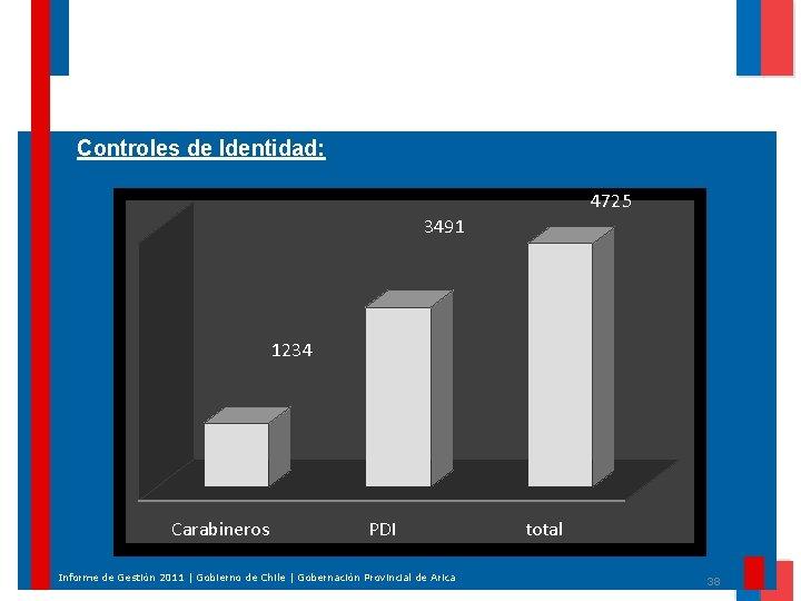 Controles de Identidad: 4725 3491 1234 Carabineros PDI Informe de Gestión 2011 | Gobierno