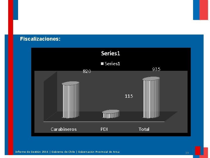 Fiscalizaciones: Series 1 935 820 115 Carabineros PDI Informe de Gestión 2011 | Gobierno