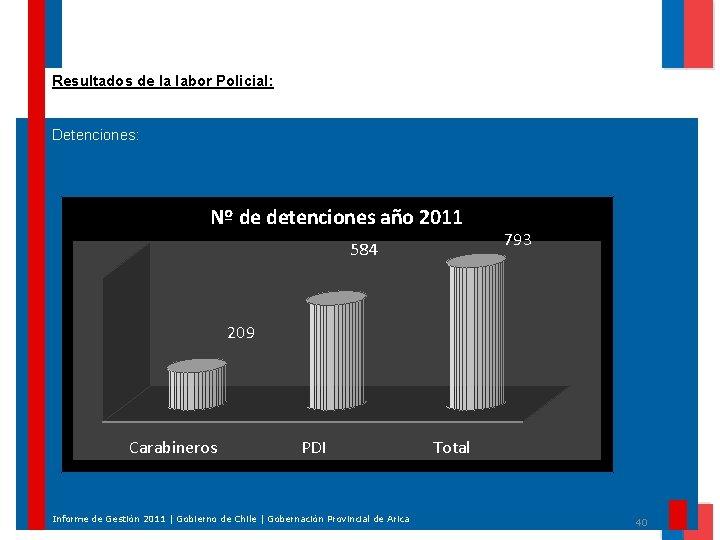 Resultados de la labor Policial: Detenciones: Nº de detenciones año 2011 584 793 209