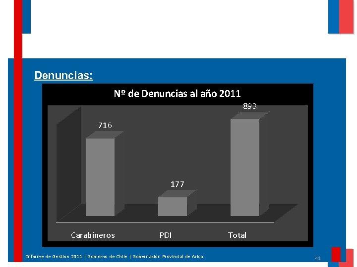 Denuncias: Nº de Denuncias al año 2011 893 716 177 Carabineros PDI Informe de