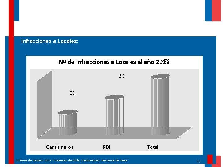 Infracciones a Locales: 79 Nº de Infracciones a Locales al año 2011 50 29