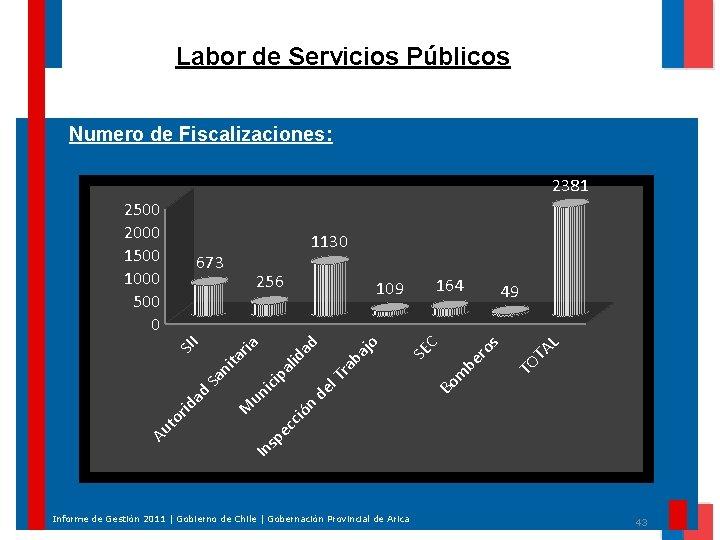 Labor de Servicios Públicos Numero de Fiscalizaciones: 2381 1130 m TA L Bo TO