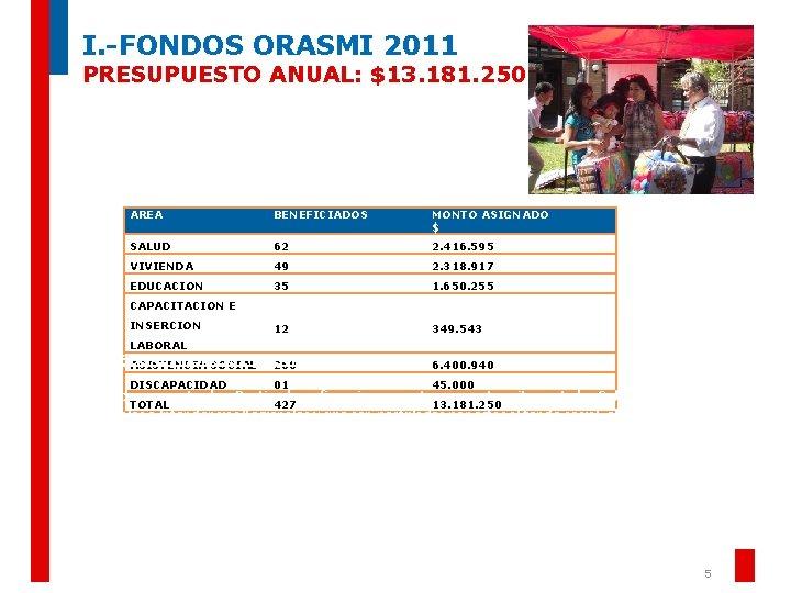 I. -FONDOS ORASMI 2011 PRESUPUESTO ANUAL: $13. 181. 250 AREA BENEFICIADOS MONTO ASIGNADO $