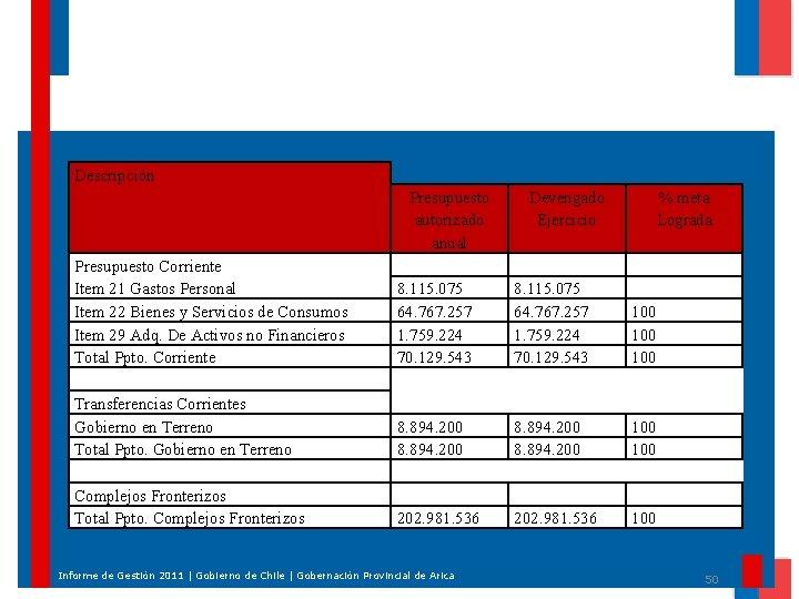 Descripción Presupuesto autorizado anual Presupuesto Corriente Item 21 Gastos Personal Item 22 Bienes y
