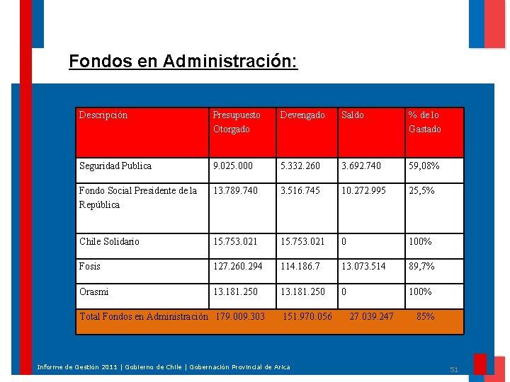 Fondos en Administración: Descripción Presupuesto Otorgado Devengado Saldo % de lo Gastado Seguridad Publica