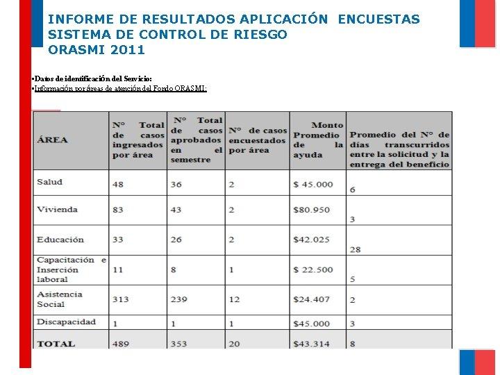 INFORME DE RESULTADOS APLICACIÓN ENCUESTAS SISTEMA DE CONTROL DE RIESGO ORASMI 2011 • Datos