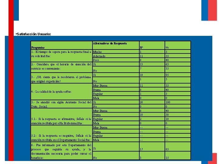 • Satisfacción Usuario: Alternativas de Respuesta Preguntas 1. - El tiempo de espera