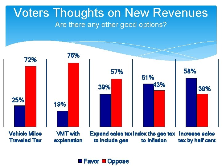 Voters Thoughts on New Revenues Are there any other good options? 76% 72% 57%