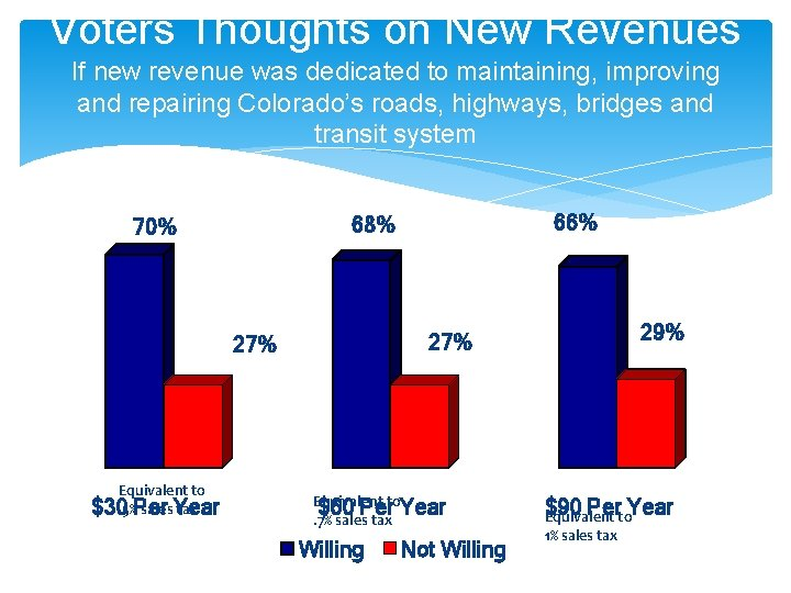 Voters Thoughts on New Revenues If new revenue was dedicated to maintaining, improving and