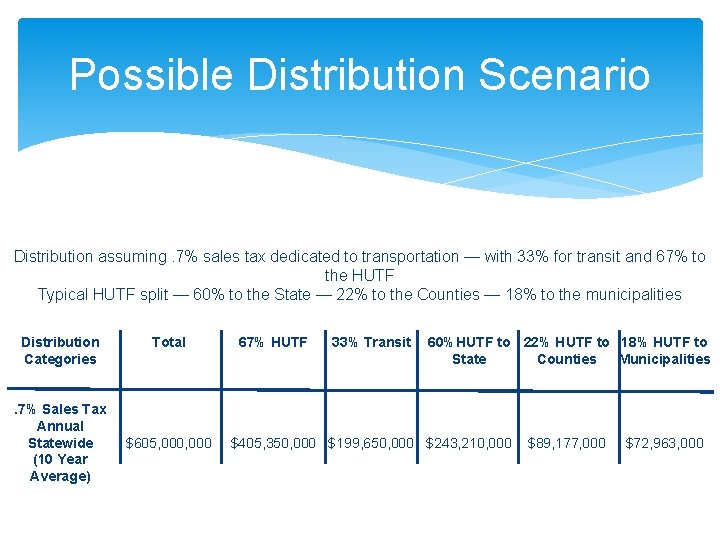 Possible Distribution Scenario Distribution assuming. 7% sales tax dedicated to transportation — with 33%