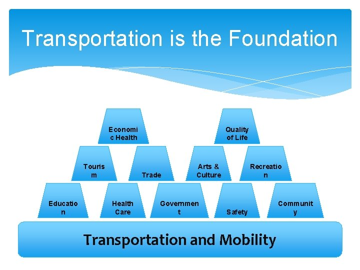 Transportation is the Foundation Quality of Life Economi c Health Touris m Educatio n