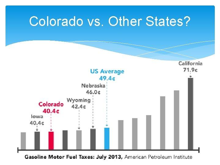Colorado vs. Other States?