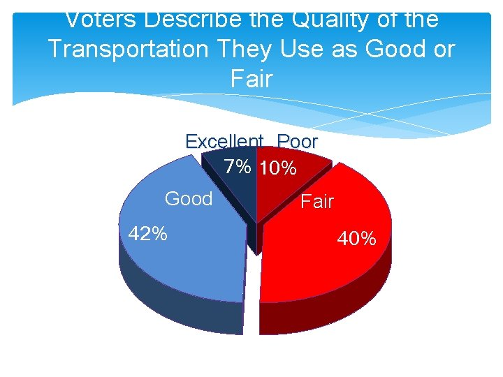 Voters Describe the Quality of the Transportation They Use as Good or Fair Excellent