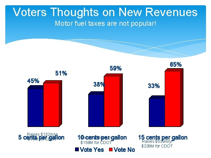 Voters Thoughts on New Revenues Motor fuel taxes are not popular! 59% 51% 45%